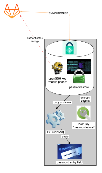 password-store Android diagram